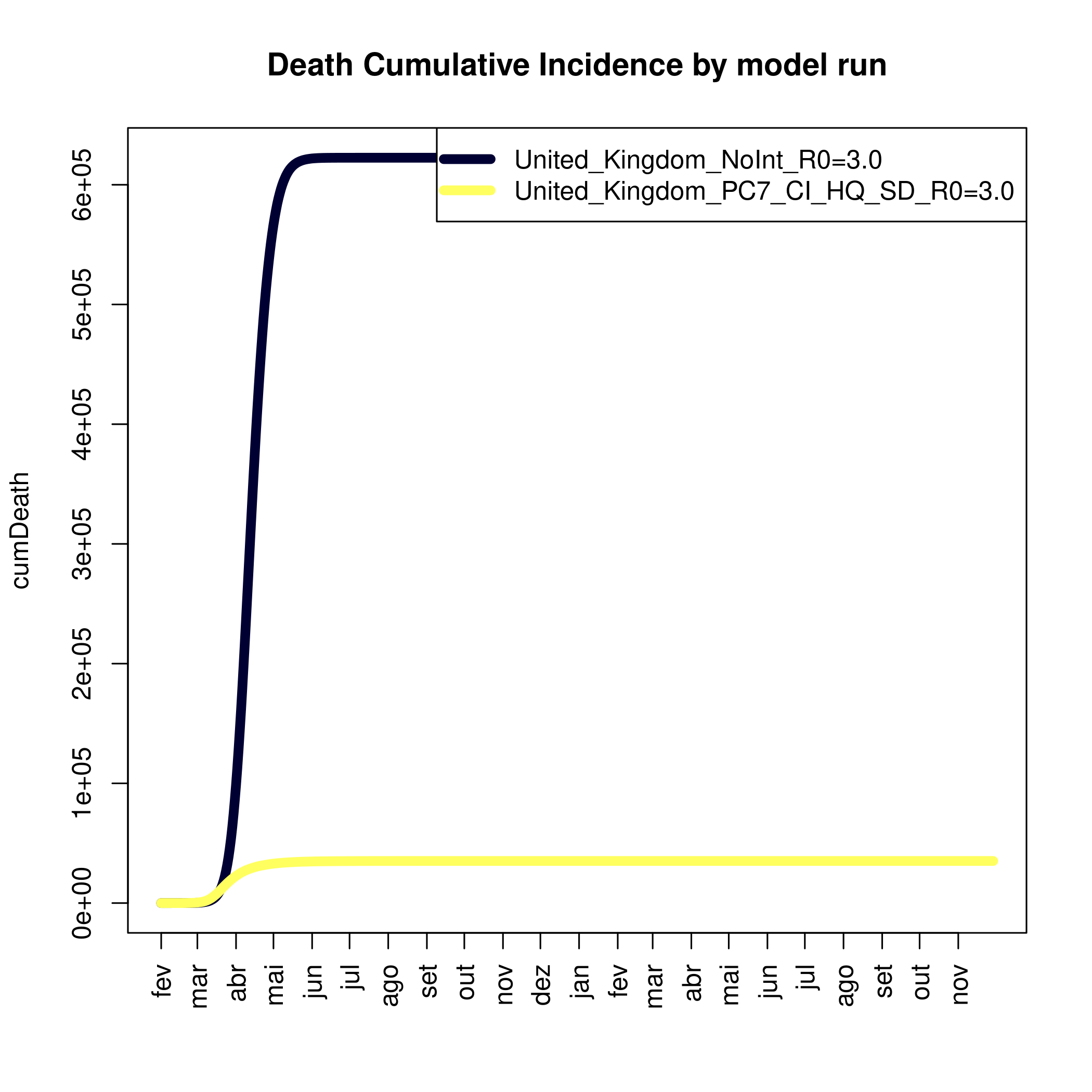 Death Cumulative Incidence