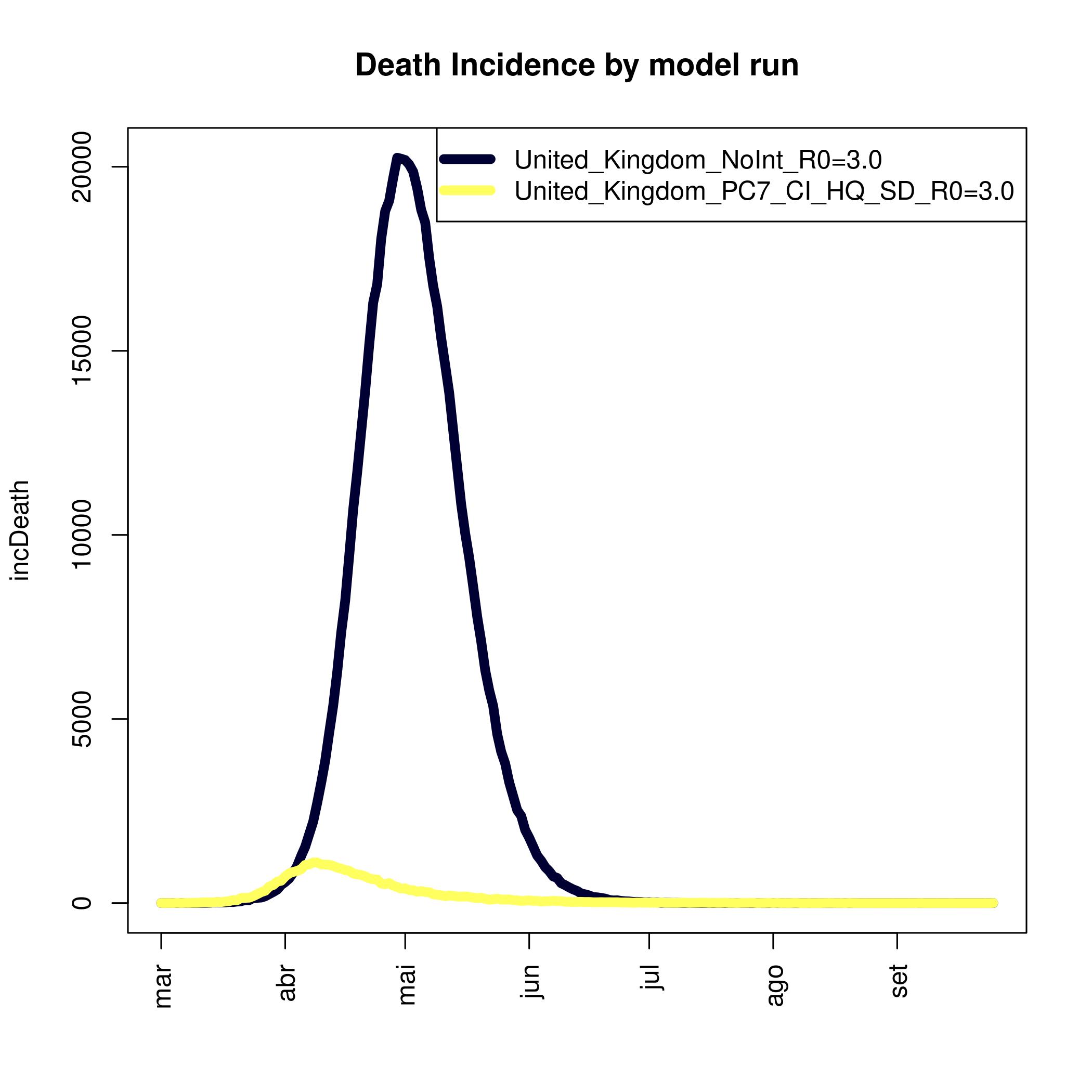 Death Incidence
